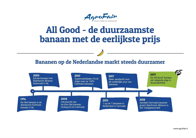AgroFair - Bananen op de Nederlandse Markt steeds Duurzamer