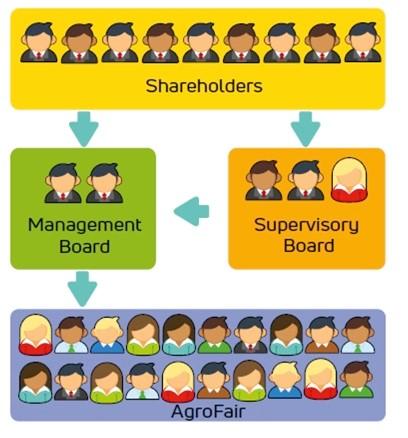 Shareholders-AgroFair-01